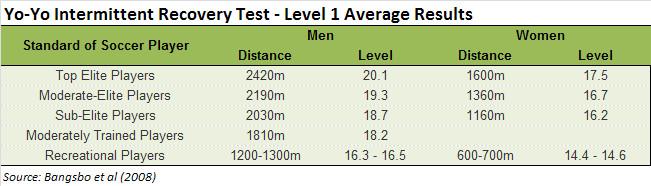 Yo-yo intermittent recovery test L1 results